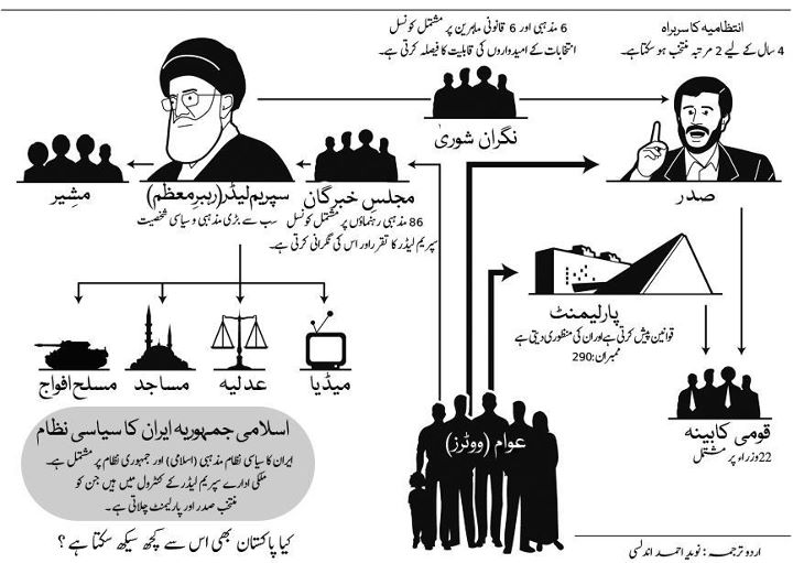 future of democracy in pakistan essay outline Important essays outlines democracy in pakistan are they prepared or preparing for future battle or documents similar to important css essays outlines.