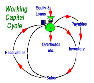 Study of Working Capital Management in BHEL
