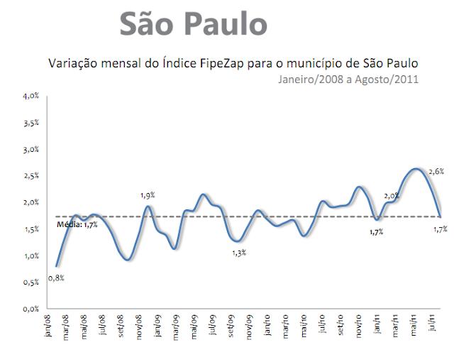 Valorização de imóveis - São Paulo