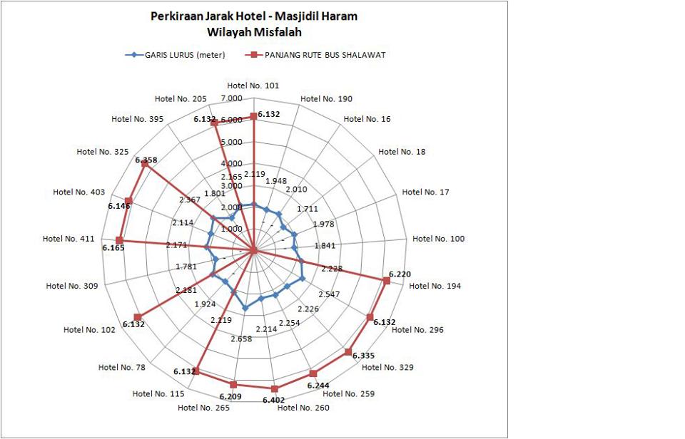 Jarak Antara Maktab - MasjidilHaram