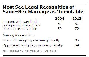 Same Sex Marriage History Essay
