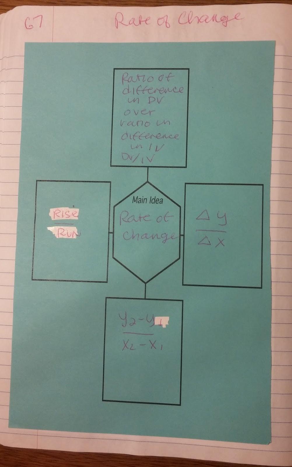 Beautiful Math Rate Of Change Slope