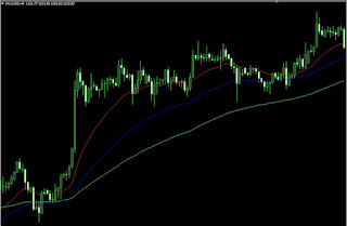 Gambar Trend up moving average