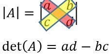 Determinan Matriks Ordo 2x2
