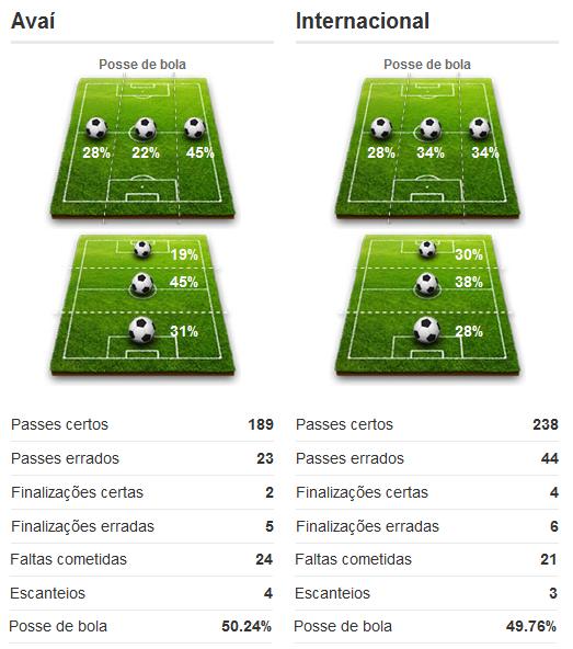 Esquema tático do jogo Avaí 1 x 3 Internacional pela décima primeira rodada do Campeonato Brasileiro