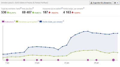 Statistiques Facebook