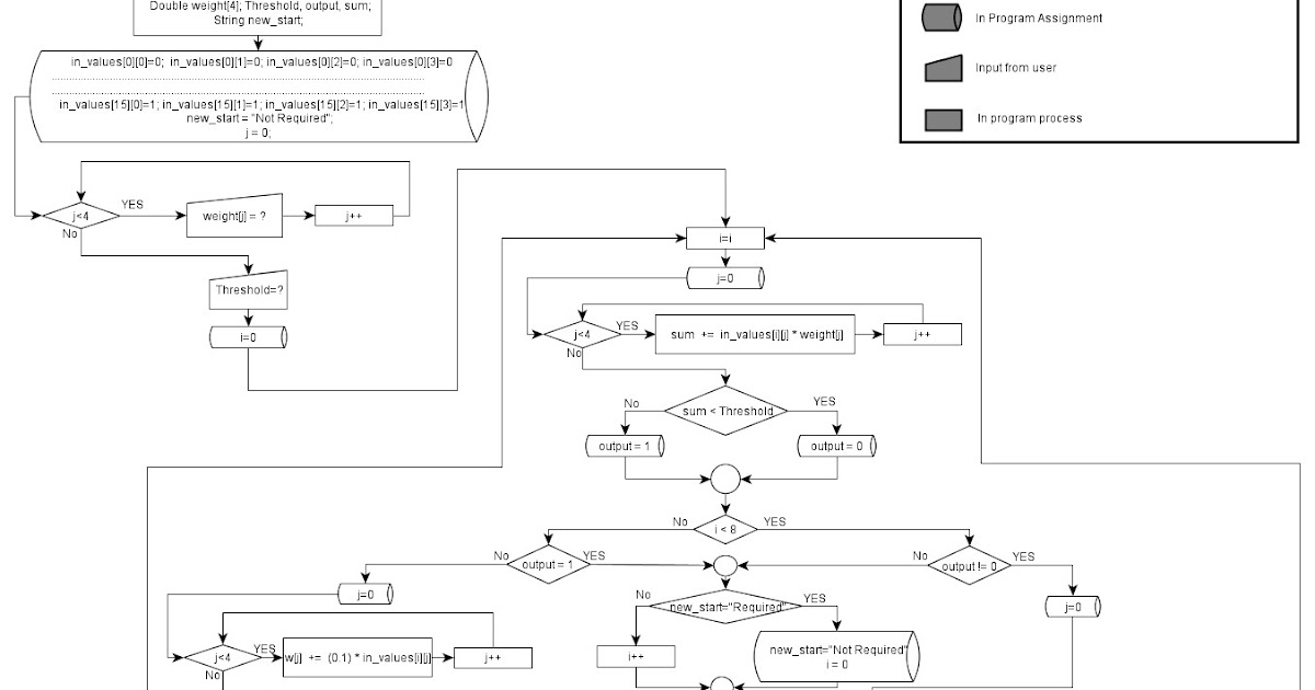 Single Layer Perceptron Learning Algorithm And Flowchart