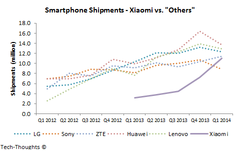 Xiaomi vs. Others
