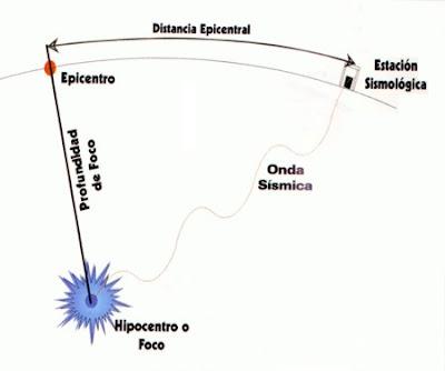 distancia epicentral y profundidad de foco