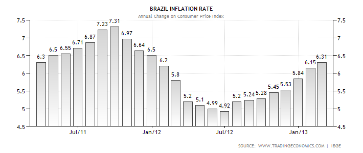 brazilian interest rates The copom unanimously decided to reduce the selic rate by 025 percentage point, to 675 percent per year.