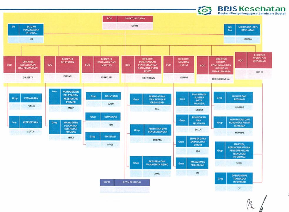 Struktur Organisasi - BPJS Kesehatan