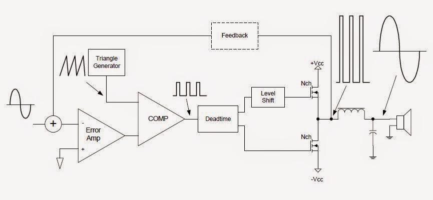 Amp kelas d rangkaian elektronika 2 diagram blok power amplifier kelas d proses modulasi sinyal input mejadi pwm membutuhkan sinyal berupa gelombang gigi gergaji yang dibandingkan dengan ccuart Choice Image