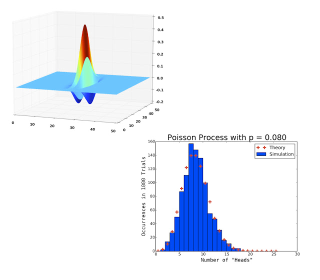 Plots created with NumPy and PyPlot.