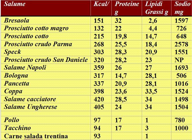 tabella calorie cibi pdf