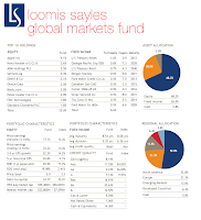 Loomis Sayles Global Markets Fund