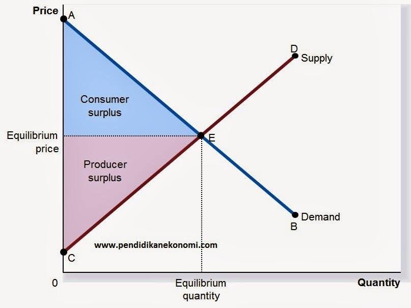 Efisiensi Pasar