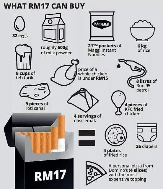 Harga rokok baharu