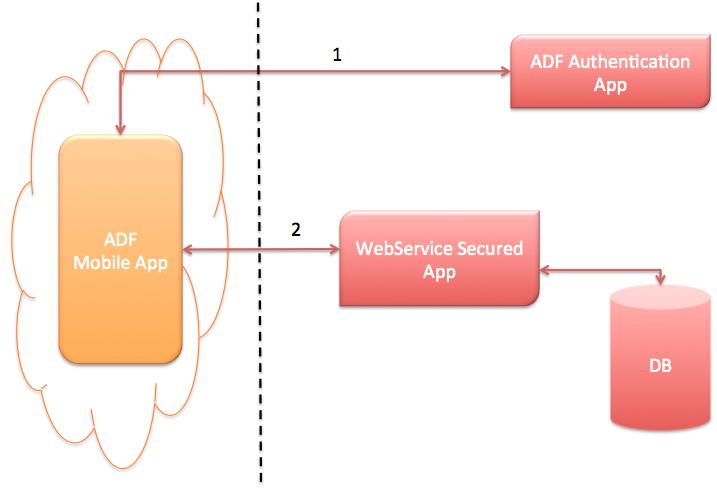 Andrejus Baranovskis Blog: ADF Mobile - Secured Web Service Access