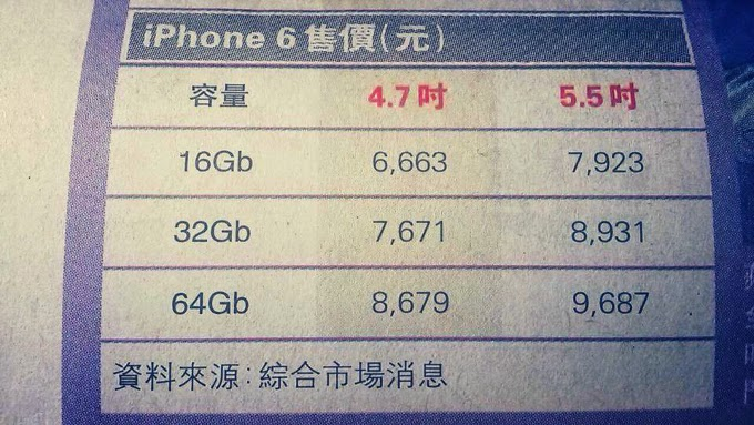 iPhone 6'nın fiyatı