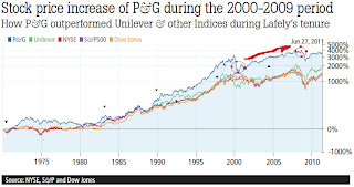 Stock price increase of P&G during the 2000-2009 period
