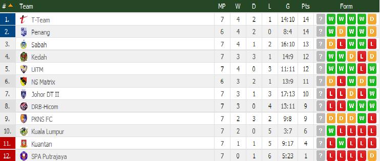 Liga Perdana 17 April 2015