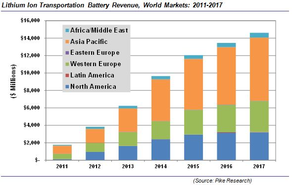 Revenue For Lithium Ion Battery Market Set To Grow By 700
