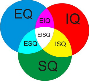 mengenal diri melalui EISQ untuk berubah