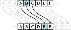 Mật mã học: Mật mã Caesar (Mã hóa Caesar)