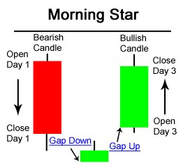Morning star candle pattern gambar