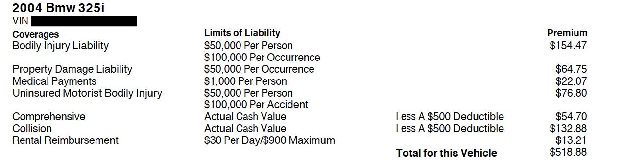 Car Insurance Health Insurance Analogy
