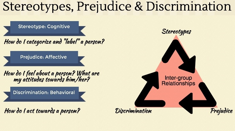 prejudice and stereotypes essays Discrimination differs from prejudice and stereotyping in a way that discrimination isn't just an negative attitude that rejects an entire group, as prejudice is defined.
