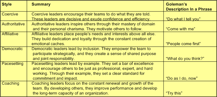 charismatic leadership advantages disadvantages Situational leadership is the dominant theory upon which supervisory-level leadership training worldwide today is based groundbreaking in its suggestion that managers should adapt their style to fit the demands of the environment, situational leadership remains the undisputed leadership training model, although.