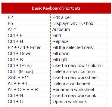 microsoft word keys