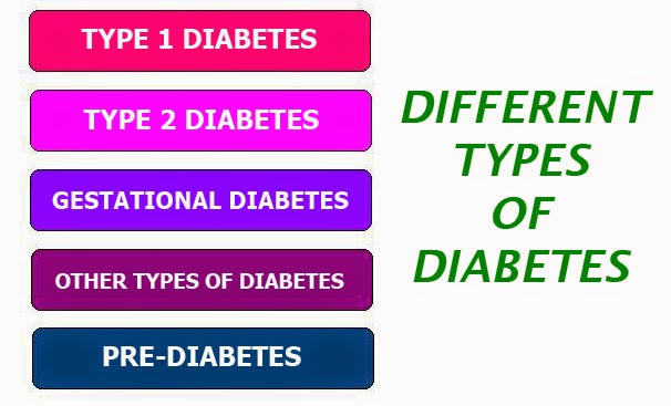 a study of the different types of diabetes (other, secondary types of diabetes can involve insulin or other  in this latest  study, the swedish and finnish researchers analyzed the.