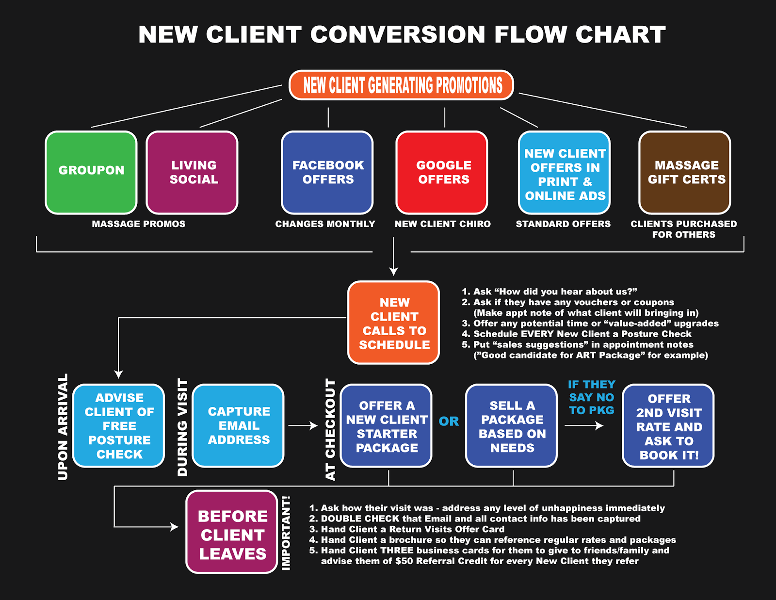 The marketing mutt quick tip sales conversion process quick tip sales conversion process nvjuhfo Image collections