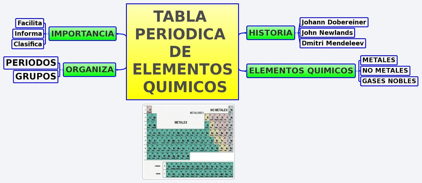 tabla periodica actual pdf gallery periodic table and sample with tabla periodica de los elementos densidad - Tabla Periodica De Los Elementos Densidad