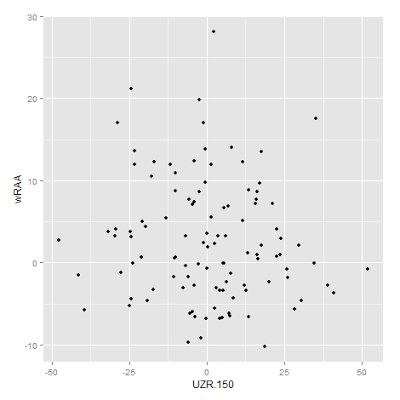 Annotating select points on an X-Y plot using ggplot2