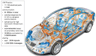 Electronics In Automobile