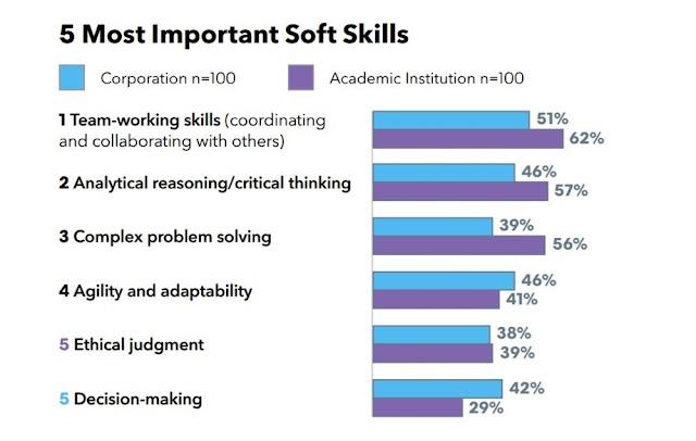 5 most important soft skills