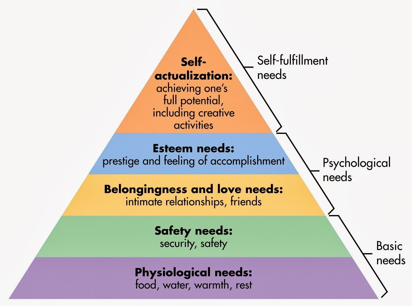 application of maslows theory of needs Maslow's hierarchy of needs refers to developmental psychologist abraham maslow's theory of human behavior and its underlying motivators maslow originally proposed his theory in 1943 and published a comprehensive description of it in his 1954 book motivation and personality.