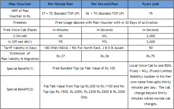 bsnl prepaid mobile customer essay Landline/ftth/did gsm/wimax/cdma prepaid mobile old transactions  accounts  provide email id or mobile no entered at the time of payment  emailid.
