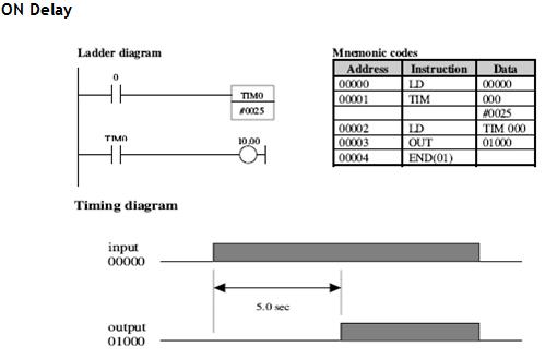 Plc pada timing diagram terlihat bahwa timer on delay plc omron akan on setelah waktu tunda tertentu nilai waktu tunda delay merupakan data pada timer ccuart Choice Image