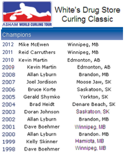 Past Winners of the White's Classic