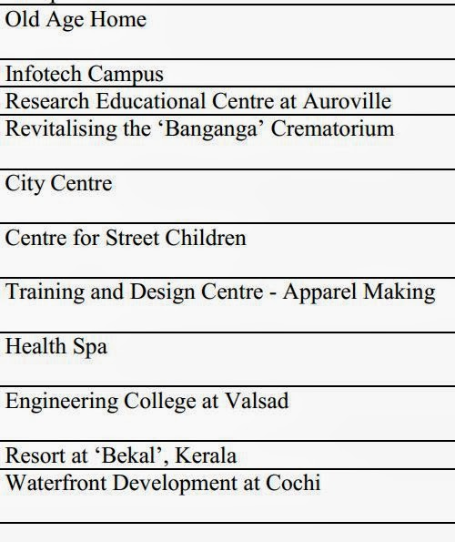 ArchI DosE NepaL: LIST OF THESIS TOPIC TAKEN IN INDIA - Part 2