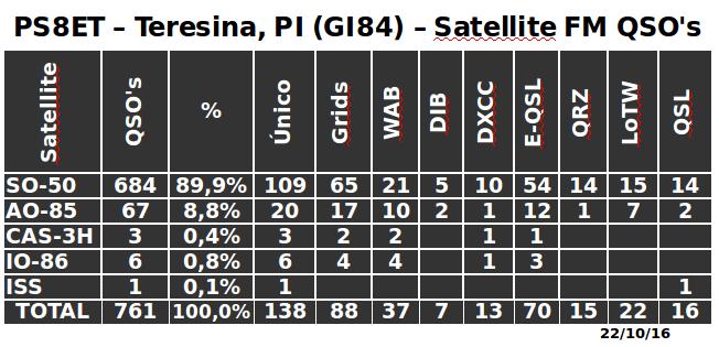PS8ET - Status Satellites -22/Oct/2016