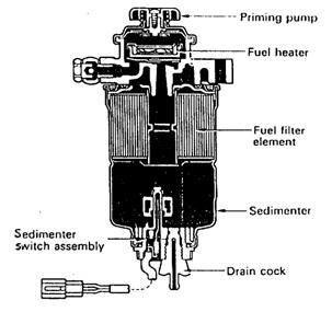 2. Saringan Bahan Bakar dan Water Sedimenter