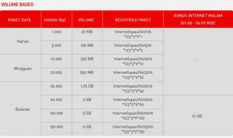 Cara Daftar Paket Internet Smartfren Unlimited dan Kuota Terbaru ...