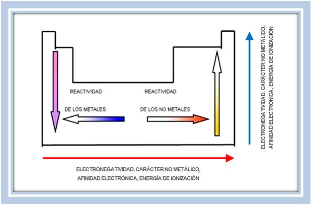 Adn de ucea apuntes de qumica electoral bsica y de fsica relaciones entre propiedades fsicas y qumicas y ubicacin en la tabla peridica urtaz Images