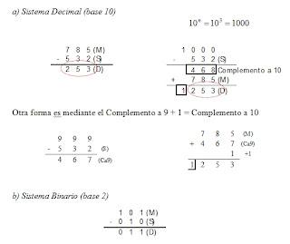 Sistema binario complemento a 2
