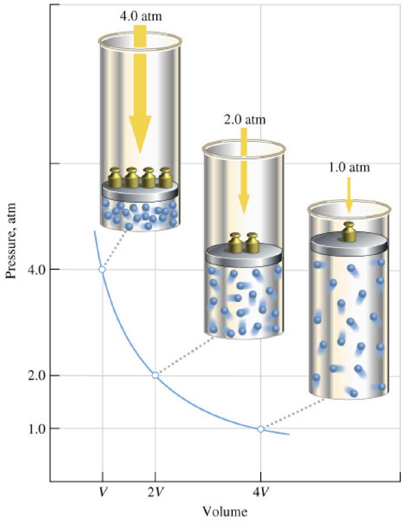 Resultado de imagen de El comportamiento de los gases siempre dio a los físicos en qué pensar